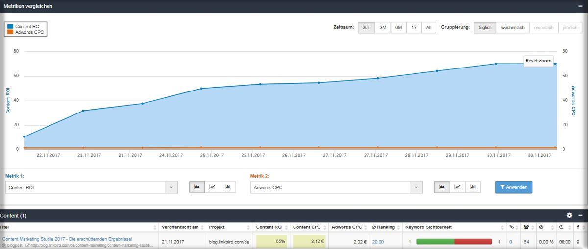 contentbird Content ROI und Traffic Value als Übersicht