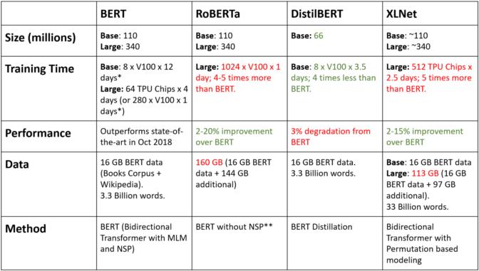 BERT_Improvments_Chatbots.png#asset:1111:articleContentImage