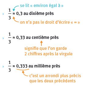 7 La Fraction Comme Quotient Et Comme Nombre Lelivrescolaire Fr