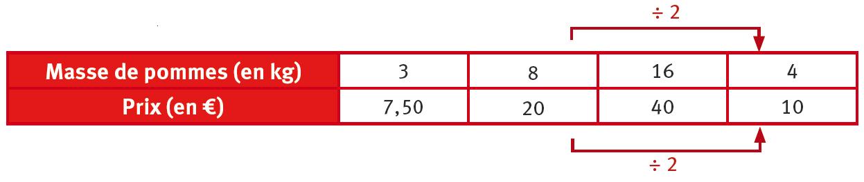 Tableau de proportionnalité | Lelivrescolaire.fr