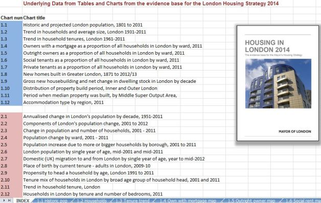 Housing in London data