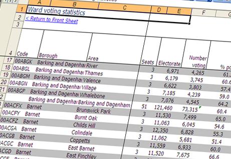 Borough Council Election Results 2010 - London Datastore