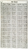 Page from Vlacq's logarithmic tables, 1670.