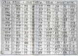 Lists of Chinese and Japanese emperors, c 1690.
