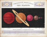'Comparative magnitudes of the planets', c 1851.