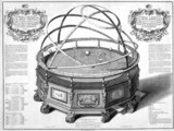 Thomas Wright's Machina Coelestis, or the Great Orrery, 1730.