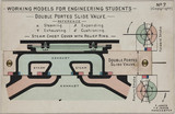 'Double Ported Slide Valve', 1905.