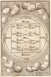 The four cosmic elements, 1657.