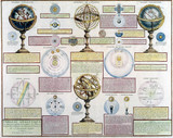 Diagram of celestial and terrestrial globes and armillary spheres, c 1805.