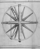 The first Ramsden three-foot theodolite, 1790.