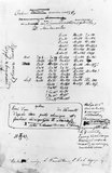 Mendeleev's manuscript of the periodic table, 1869.