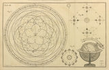 James Ferguson, Astronomy explained upon Sir Isaac Newton's Principles (1757).