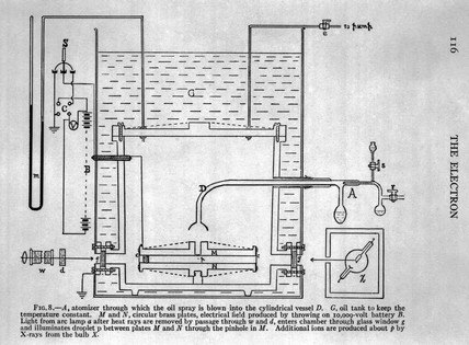 Millikan's apparatus for  measuring the charge on the electron, c 1915.