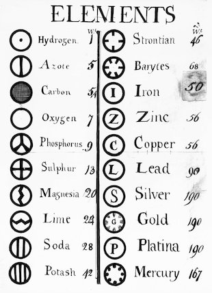 Dalton's table of elements, 1808.
