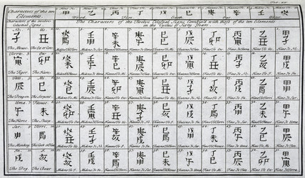 Characters of Far Eastern chronology, c 1690.