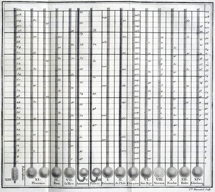 Diagram comparing thermometer scales, 1774.