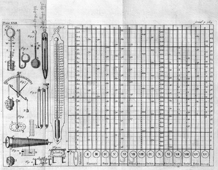 Thermometers and hygrometers, 1744.