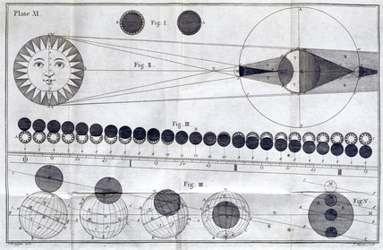 Solar and lunar eclipses, 1756.