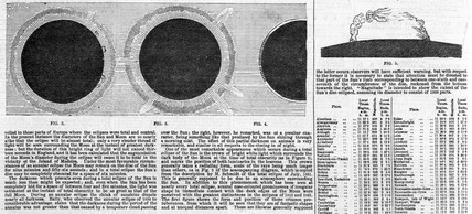 Phenomena visible during a total solar eclipse, 1858.