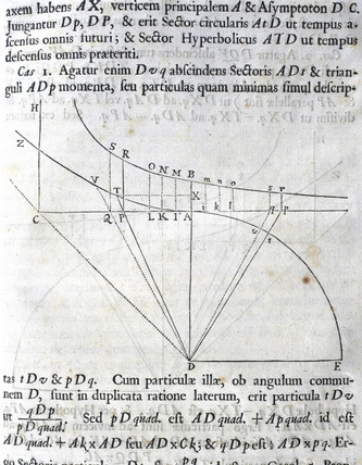 The tangents of the angles of a sector of a circle and of a hyperbola, 1687.