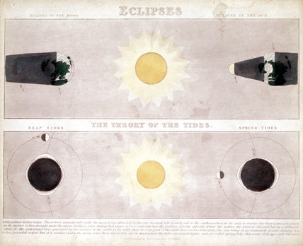 'Eclipses' and 'The Theory of the Tides' c 1860.