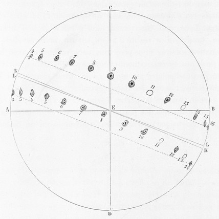 Trajectory of two sunspots observed by Christoph Scheiner, 1627.