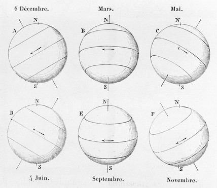 'Annual Variations in the Apparent Movement of the Spots', c 1875.