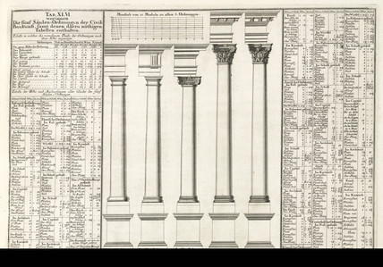 The five orders of architecture, 1745.