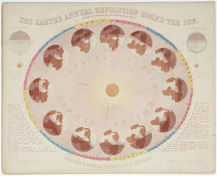 'The Earth's Annual Revolution Round the Sun', 1851.