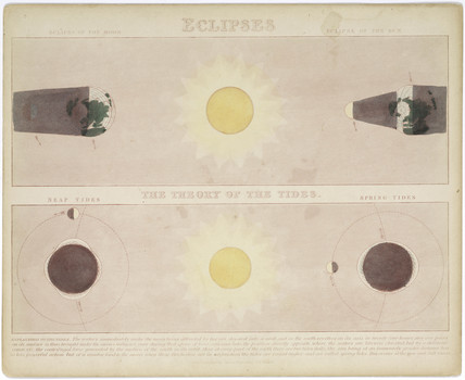 'Eclipses' and 'The Theory of the Tides', c 1860.