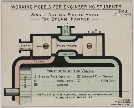 'Single Acting Piston Valve for Steam Hammer', 1905.