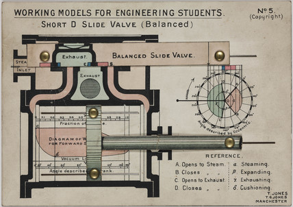 'Short D Slide Valve (Balanced)', 1905.