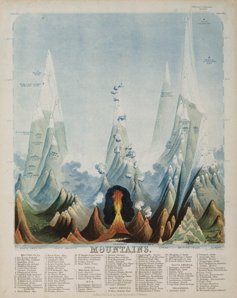 'Mountains', c 1850's.