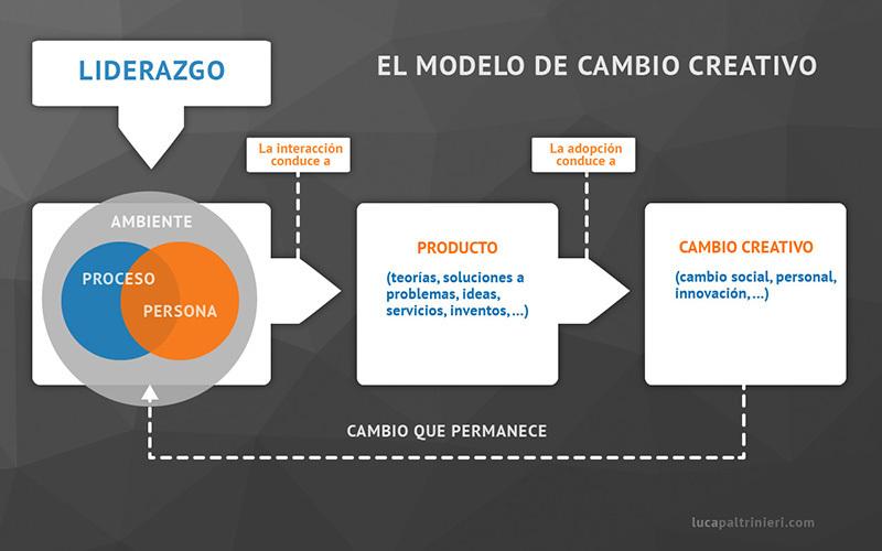 el modelo del cambio creativo