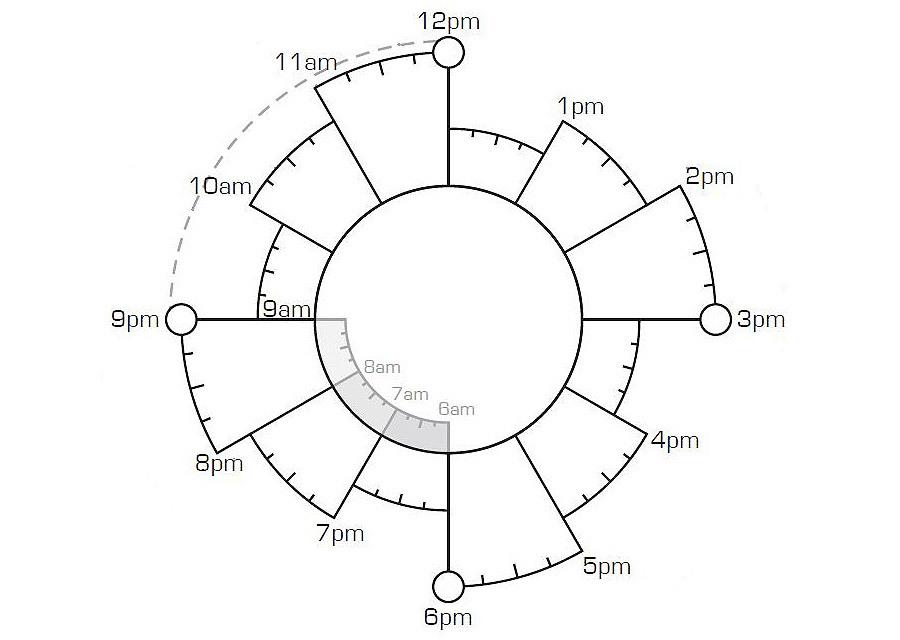 chronodex pdf
