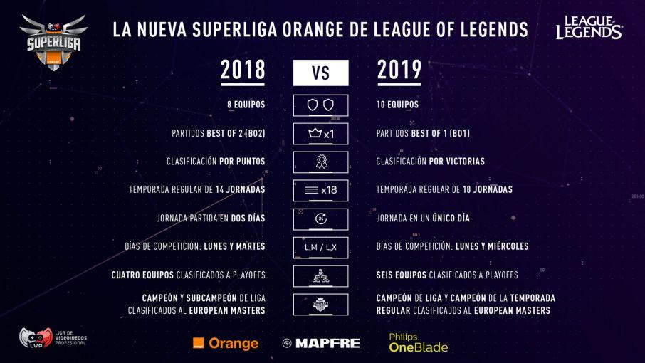 Las novedades de la Superliga Orange de 2019, en imágenes. Fuente: https://www.lvp.es/lol/temporada/noticias/novedades-superliga-orange-2019