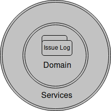 Service layer around the domain model