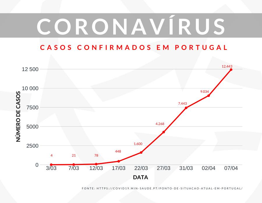 Gráfico com a evolução do covid-19 em Portugal