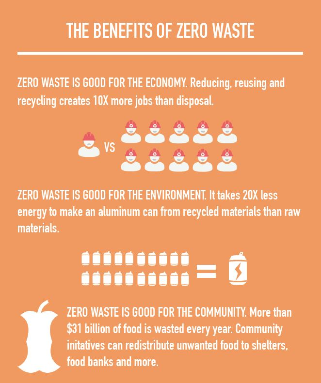 ZeroWaste events: 5 learnings from listening to the \