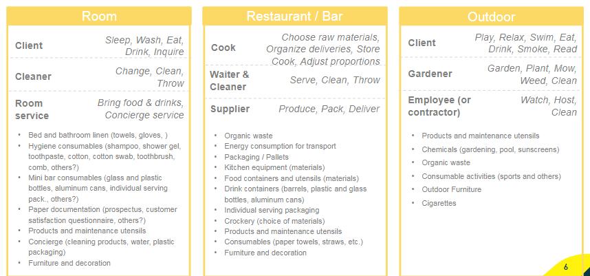 Room / restaurant / bar / outdoor
