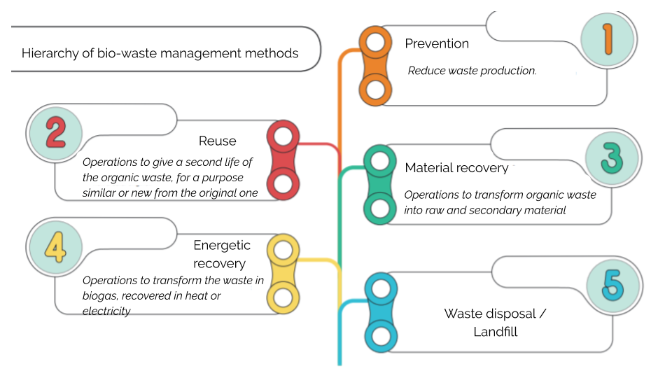How can we contribute to a better management of food waste