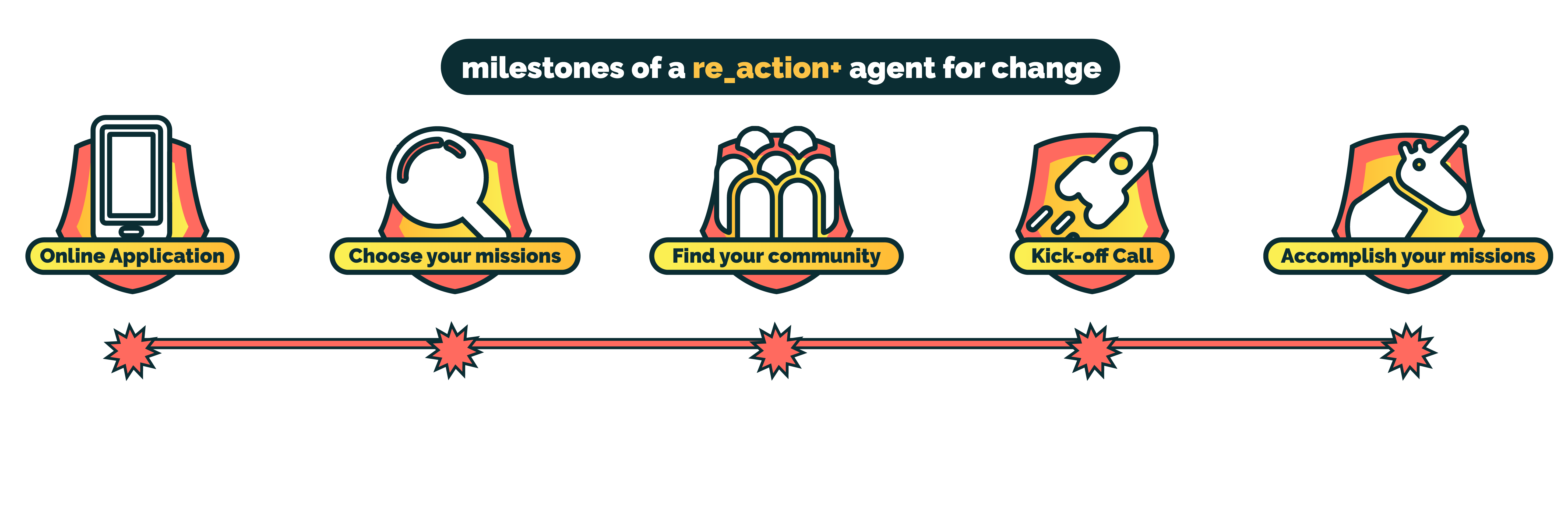What milestones do you go through in re_action+? 1) Online Application, 2) Choosing your Missions, 3) Join Your Community, 4) Kick Off Call, 5) Completing your missions!