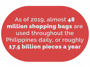 As of 2019, almost 48 million shopping bags are used throughout the Philippines daily, or roughly 17.5 billion pieces a year