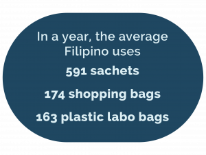 The average Filipino uses 591 pieces of sachets, 174 shopping bags, and 163 plastic labo bags, yearly