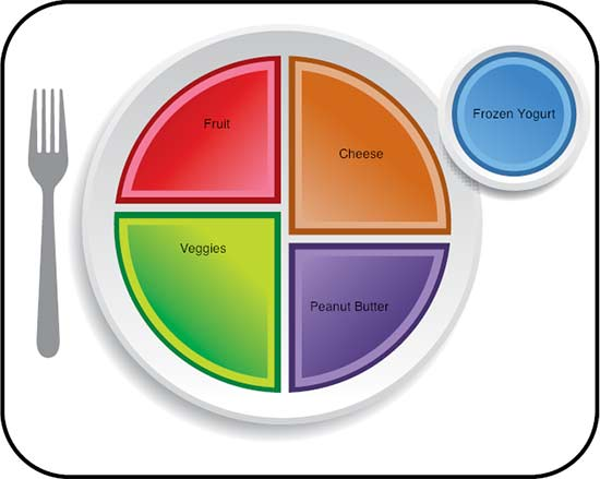 دليل طبقي الغذائي