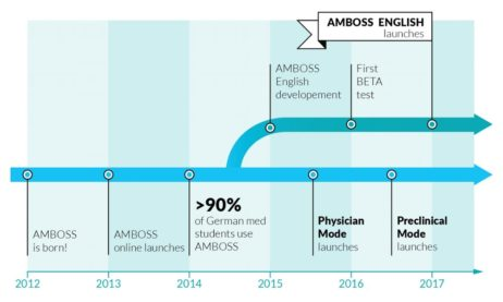Why Study with AMBOSS?