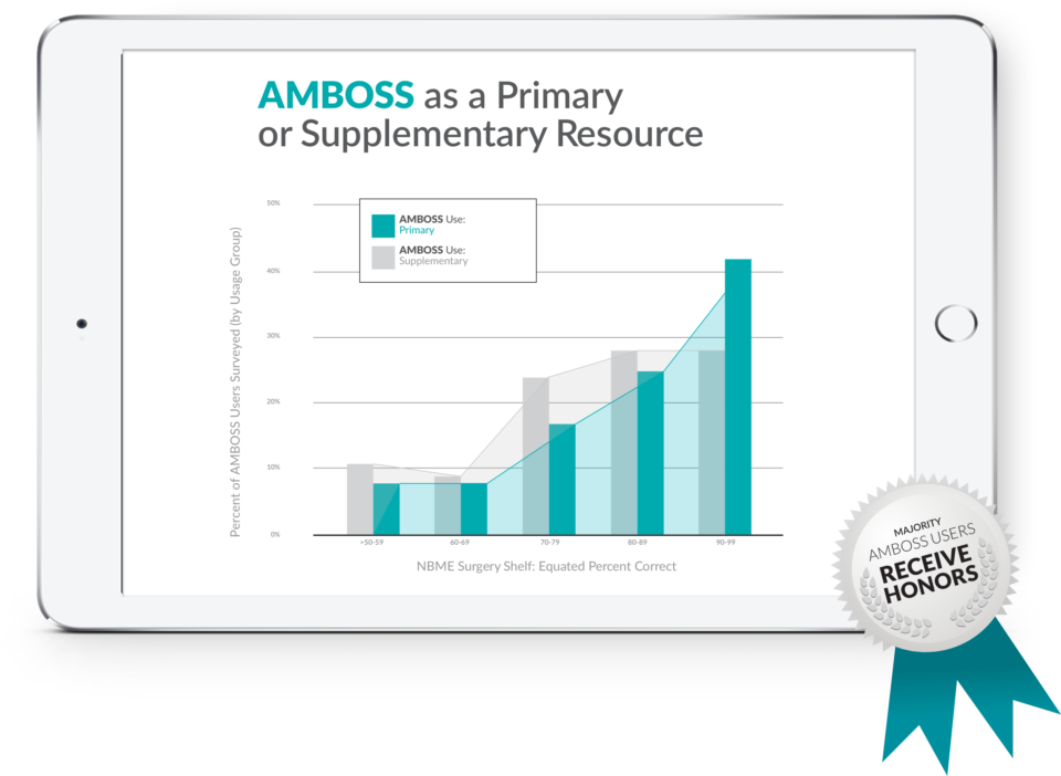 AMBOSS as a Primary or Supplementary Resource