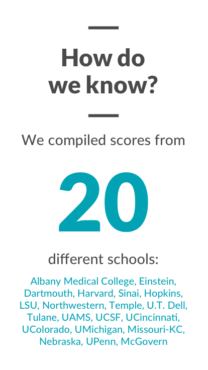 How do we know? We compiled scroes from 20 different schools: Albany Medical College, Einstein, Dartmouth, Harvard, Sinai, Hopkins, LSU, Northwestern, Temple, U.T. Dell, Tulane, UAMS, UCSF, UCincinnati, UColorado, UMichigan, Missouri-KC, Nebraska, UPenn, McGovern