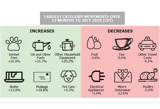 Retail inflation slows to 9-month low at 4.17%