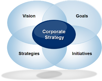 Globalisation, Competition And Corporate Strategy